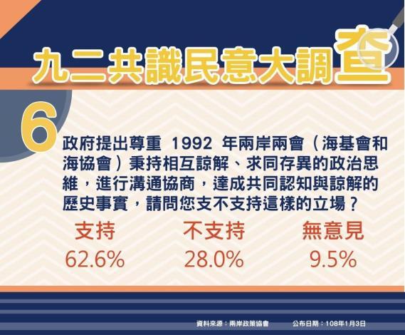 民調圖卡Q6