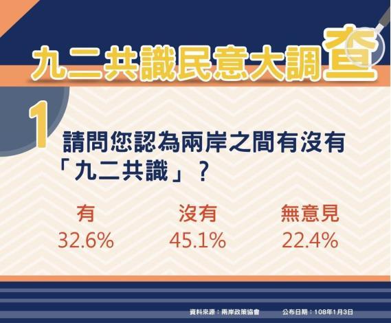 民調圖卡Q1