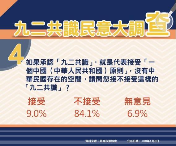 民調圖卡Q4