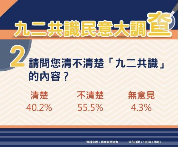 民調圖卡Q2