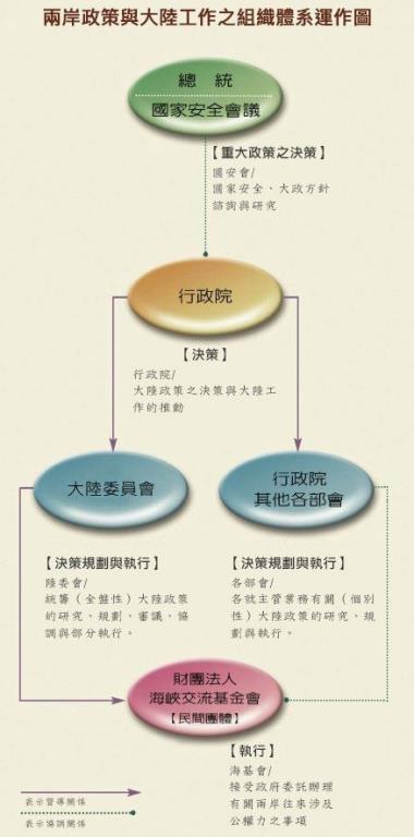 大陸工作組織體系圖
