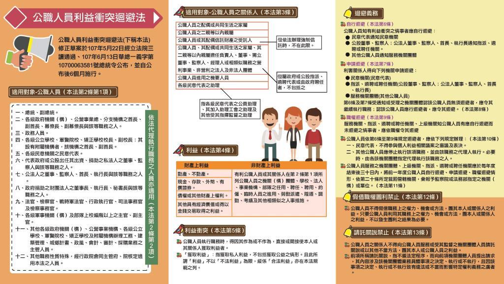 公职人员利益冲突回避法修正简介(身分揭露义务)-1